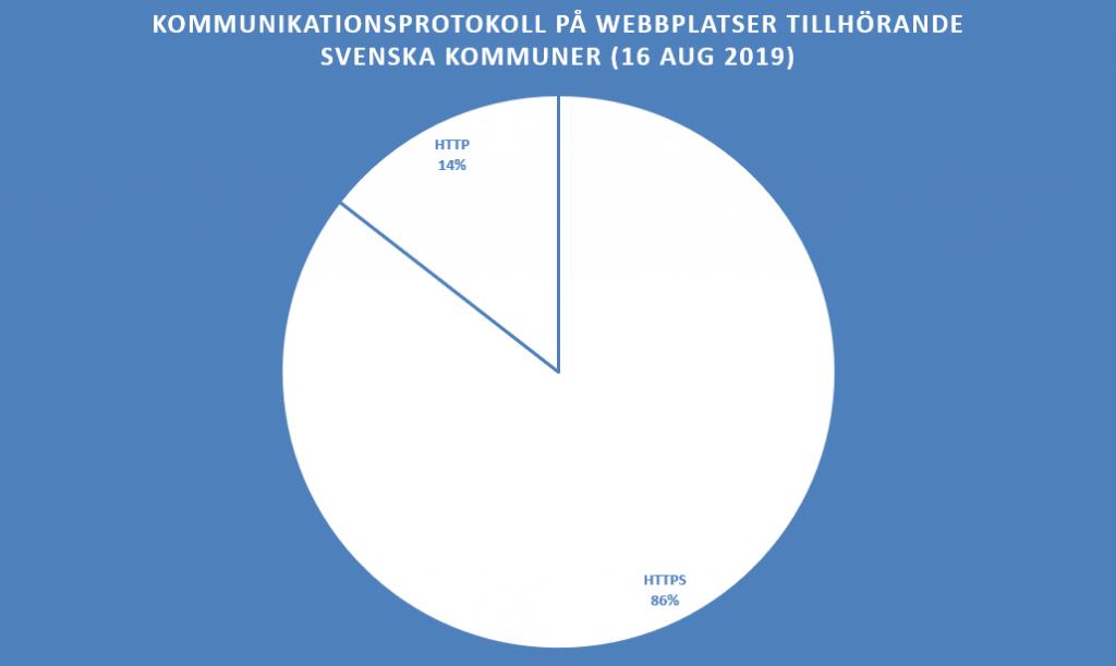 HTTPS: 86 %, HTTP: 14 %